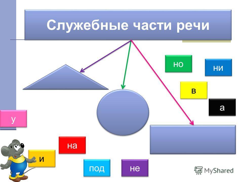 Служебные части речи Предлог Частицы Союзы и и в в у у на а а но под ни не