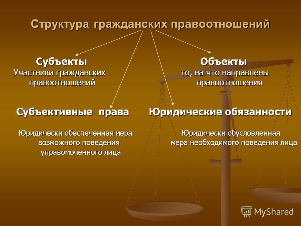 Структура гражданских правоотношений Субъекты Объекты Субъекты Объекты Участники гражданских то, на что направлены Участники гражданских то, на что направлены правоотношений правоотношения правоотношений правоотношения Субъективные права Юридические
