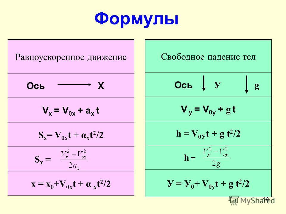 19 Формулы Равноускоренное движение Ось Х V x = V 0x + a x t S х = V 0х t + α х t 2 /2 S x = х = х 0 +V 0х t + α х t 2 /2 Свободное падение тел Ось У g V у = V 0у + g t h = V 0У t + g t 2 /2 h = У = У 0 + V 0у t + g t 2 /2