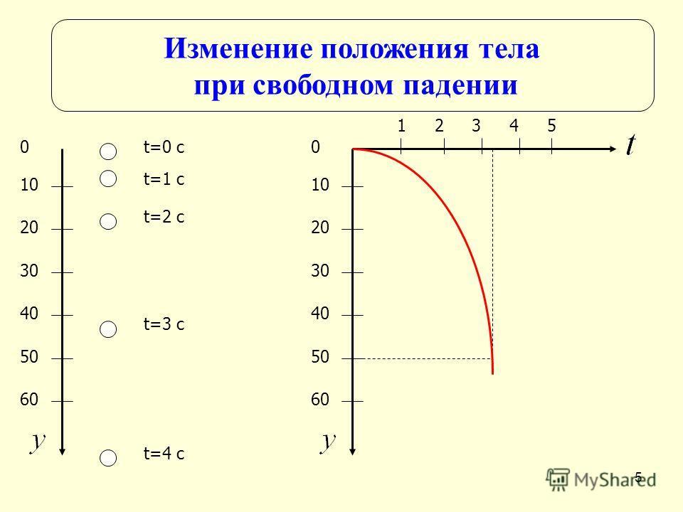 5 Изменение положения тела при свободном падении t=0 c t=1 c t=2 c t=3 c t=4 c 0 10 20 30 40 50 60 0 10 20 30 40 50 60 12345