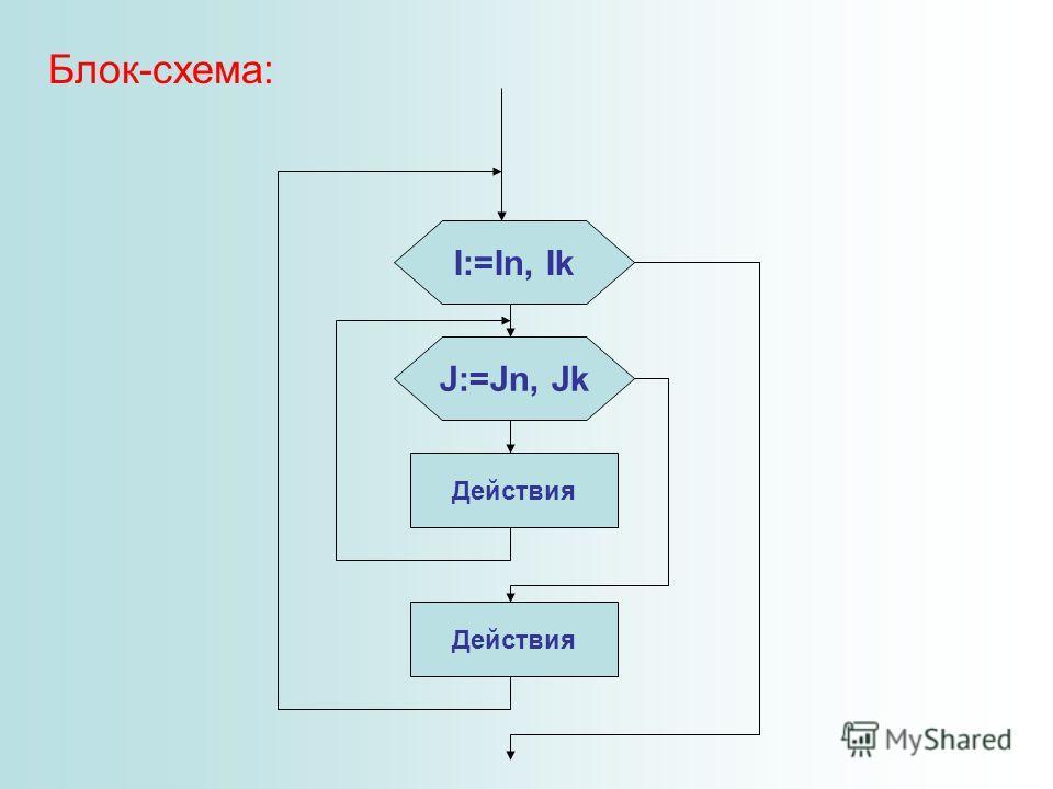 Блок-схема: I:=In, Ik J:=Jn,