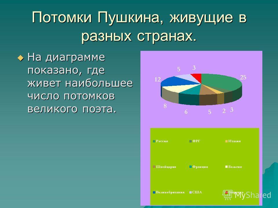 Потомки Пушкина, живущие в разных странах. На диаграмме показано, где живет наибольшее число потомков великого поэта. На диаграмме показано, где живет наибольшее число потомков великого поэта.