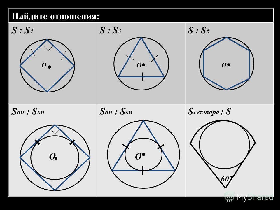 Найдите отношения: S : S 4 O S : S 3 O S : S 6 O S оп : S вп О S оп : S вп О S сектора : S 60º