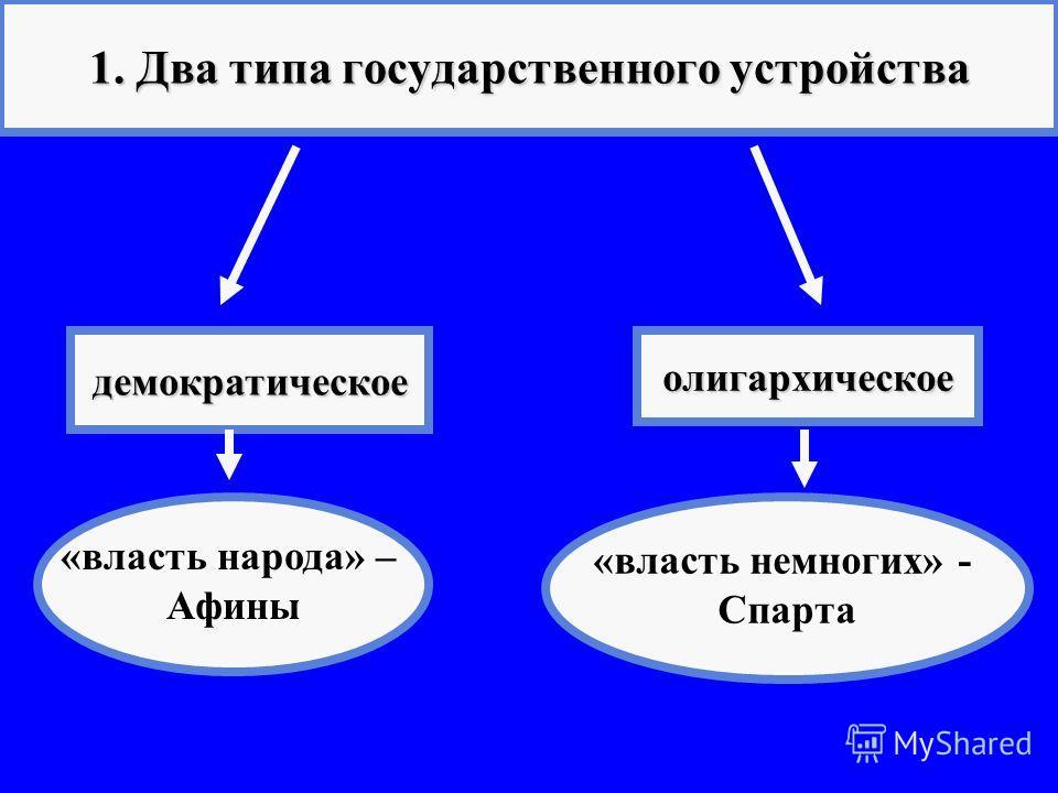 1. Два типа государственного устройства демократическоеолигархическое «власть народа» – Афины «власть немногих» - Спарта