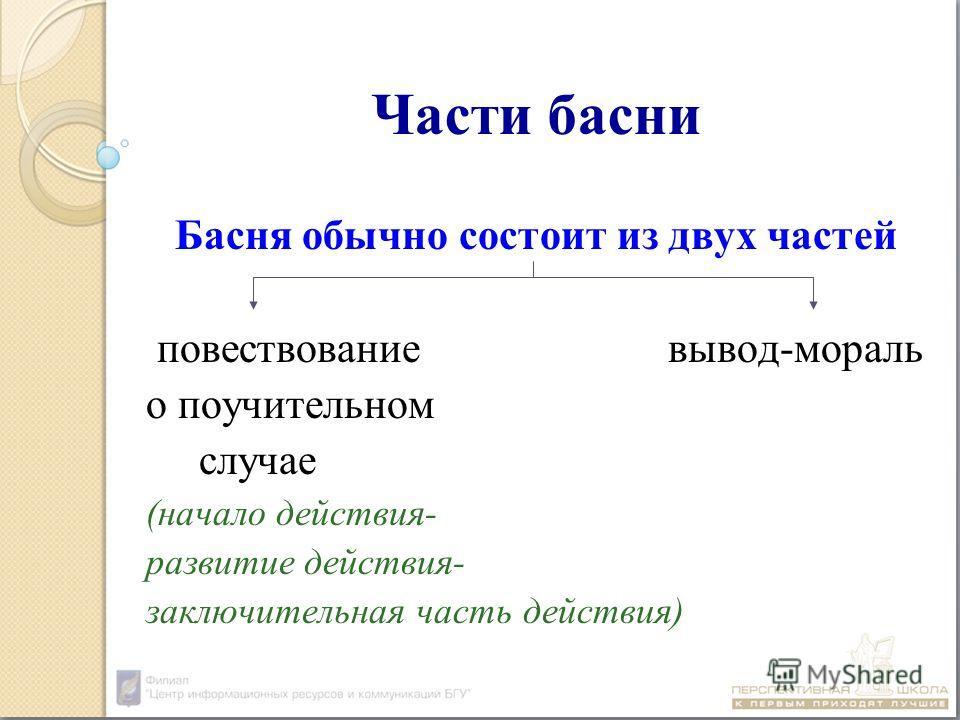Части басни Басня обычно состоит из двух частей повествование вывод-мораль о поучительном случае (начало действия- развитие действия- заключительная часть действия)