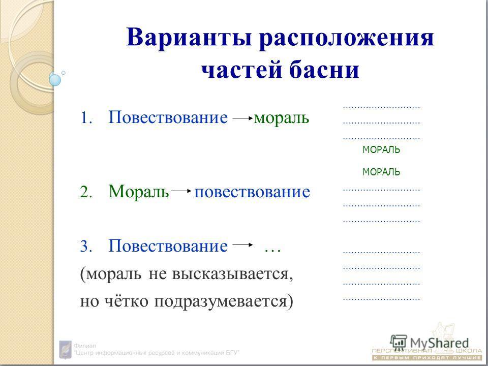 Варианты расположения частей басни 1. Повествование мораль 2. Мораль повествование 3. Повествование … (мораль не высказывается, но чётко подразумевается) ……………………… МОРАЛЬ ………………………