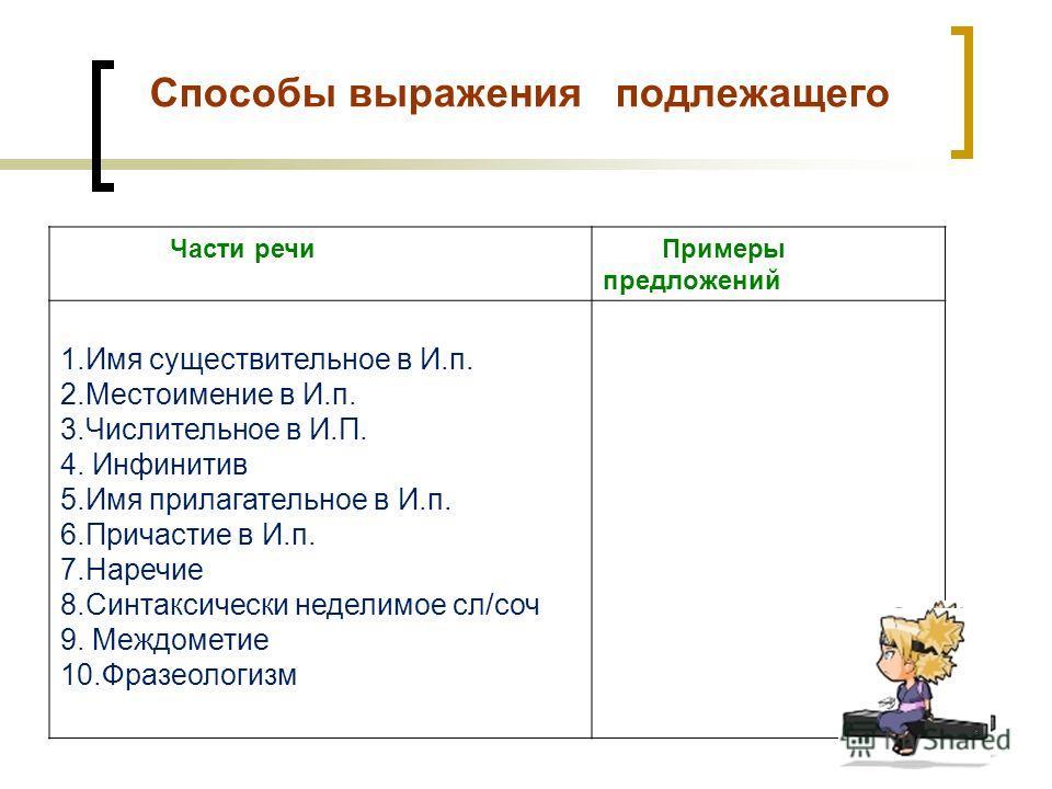 Способы выражения подлежащего Части речи Примеры предложений 1.Имя существительное в И.п. 2.Местоимение в И.п. 3.Числительное в И.П. 4. Инфинитив 5.Имя прилагательное в И.п. 6.Причастие в И.п. 7.Наречие 8.Синтаксически неделимое сл/соч 9. Междометие