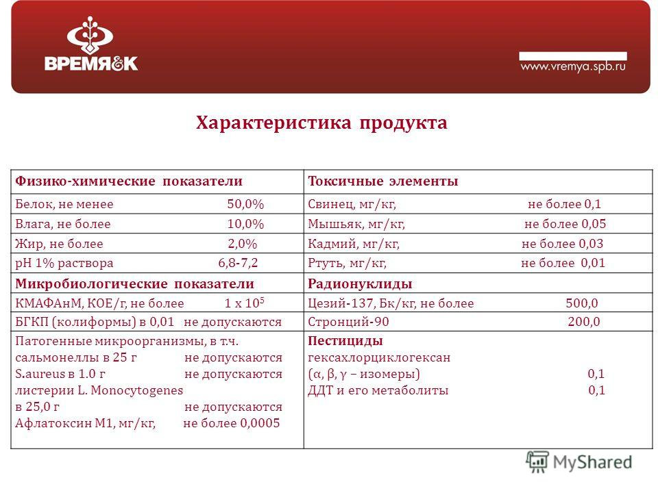 Характеристика продукта Физико-химические показателиТоксичные элементы Белок, не менее 50,0%Свинец, мг/кг, не более 0,1 Влага, не более 10,0%Мышьяк, мг/кг, не более 0,05 Жир, не более 2,0%Кадмий, мг/кг, не более 0,03 рН 1% раствора 6,8-7,2Ртуть, мг/к