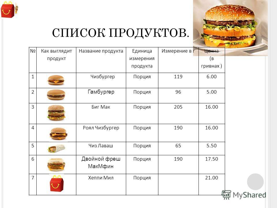 СПИСОК ПРОДУКТОВ. Как выглядит продукт Название продукта Единица измерения продукта Измерение в г Ценна (в гривнах ) 1ЧизбургерПорция1196.00 2 Гамбургер Порция965.00 3Биг МакПорция20516.00 4Роял ЧизбургерПорция19016.00 5Чиз ЛавашПорция655.50 6 Двойно