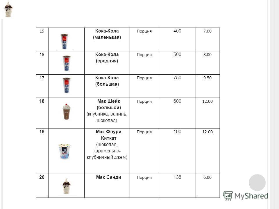 15 Кока-Кола (маленькая) Порция 400 7.00 16 Кока-Кола (средняя) Порция 500 8.00 17 Кока-Кола (большая) Порция 750 9.50 18 Мак Шейк (большой) (клубника, ваниль, шоколад) Порция 600 12.00 19 Мак Флури Киткат (шоколад, карамельно- клубничный джем) Порци