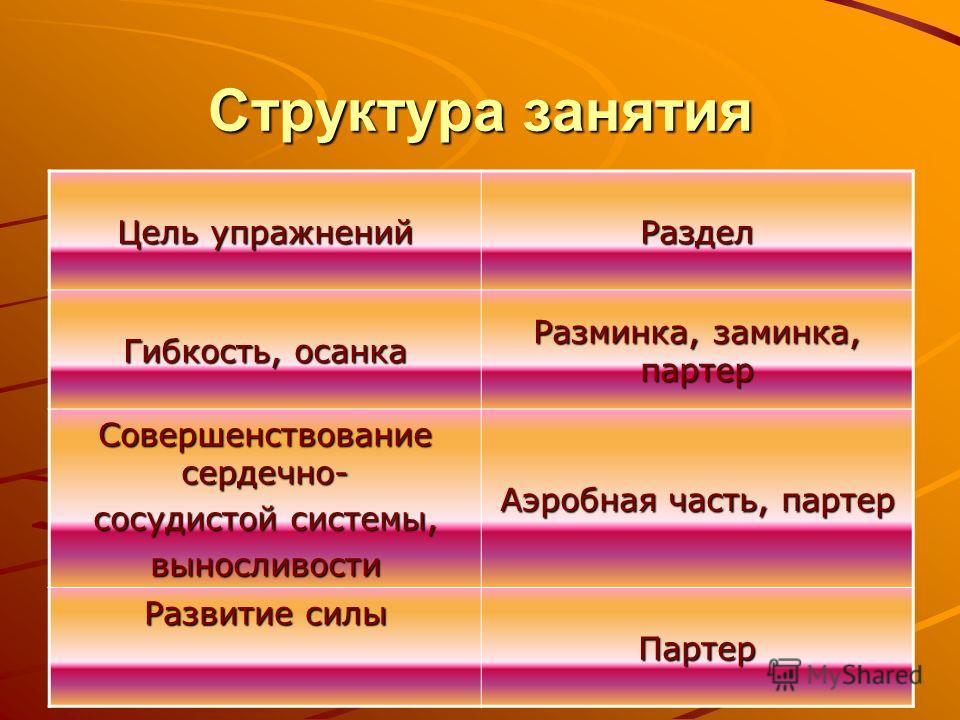Структура занятия Цель упражнений Раздел Гибкость, осанка Разминка, заминка, партер Совершенствование сердечно- сосудистой системы, выносливости Аэробная часть, партер Развитие силы Партер