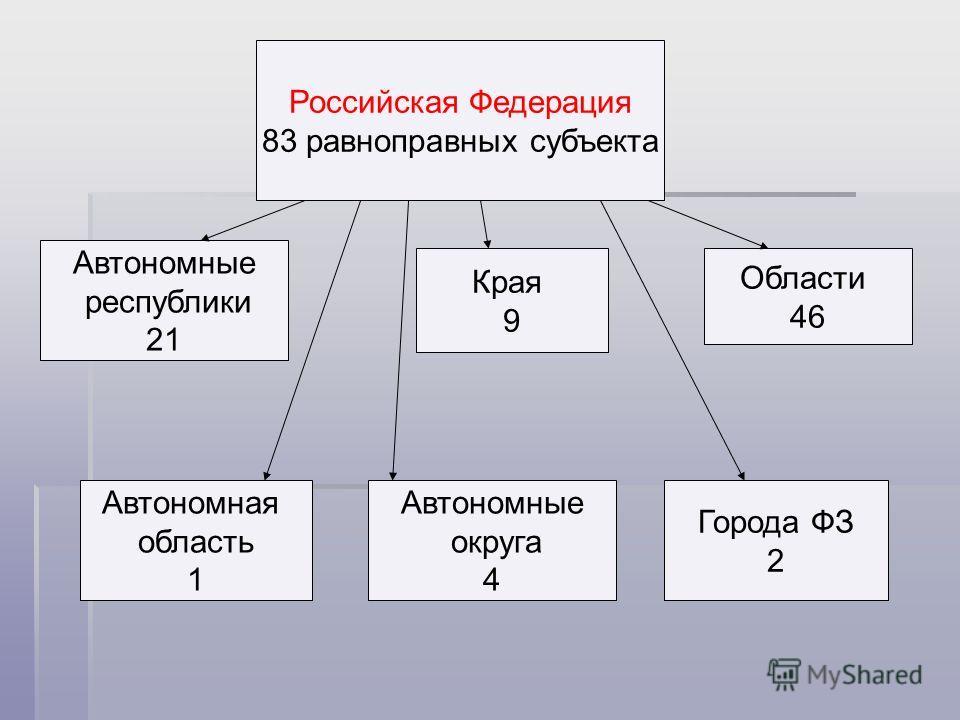 Российская Федерация 83 равноправных субъекта Автономные республики 21 Края 9 Области 46 Города ФЗ 2 Автономная область 1 Автономные округа 4