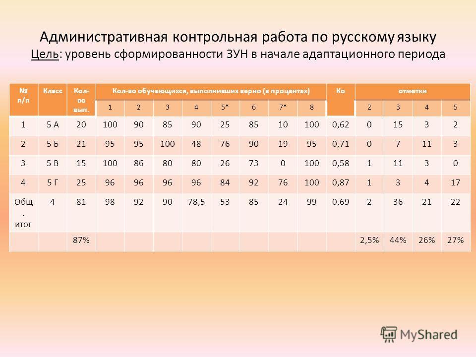 Административная контрольная работа по русскому языку Цель: уровень сформированности ЗУН в начале адаптационного периода п/п КлассКол- во вып. Кол-во обучающихся, выполнивших верно (в процентах)Коотметки 12345*67*82345 15 А201009085902585101000,62015