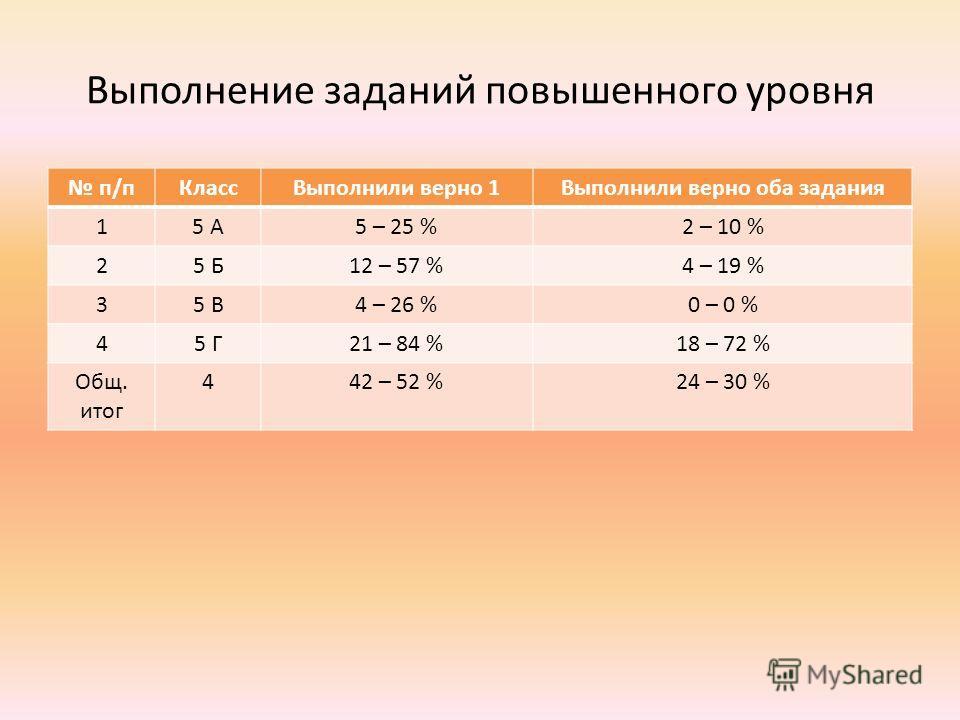 Выполнение заданий повышенного уровня п/пКлассВыполнили верно 1Выполнили верно оба задания 15 А5 – 25 %2 – 10 % 25 Б12 – 57 %4 – 19 % 35 В4 – 26 %0 – 0 % 45 Г21 – 84 %18 – 72 % Общ. итог 442 – 52 %24 – 30 %