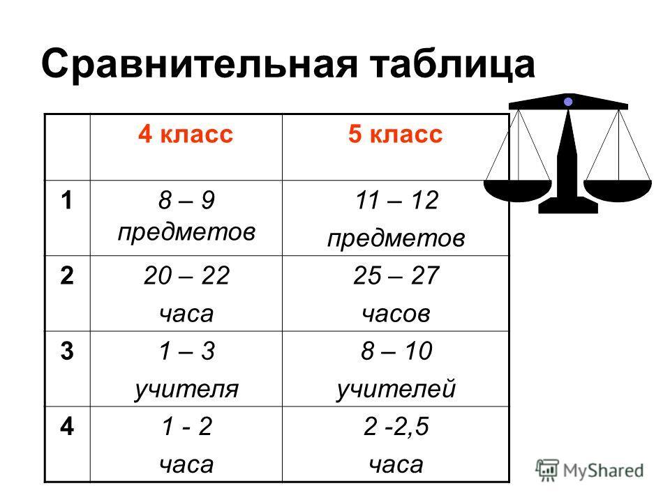 Сравнительная таблица 4 класс5 класс 18 – 9 предметов 11 – 12 предметов 220 – 22 часа 25 – 27 часов 31 – 3 учителя 8 – 10 учителей 41 - 2 часа 2 -2,5 часа