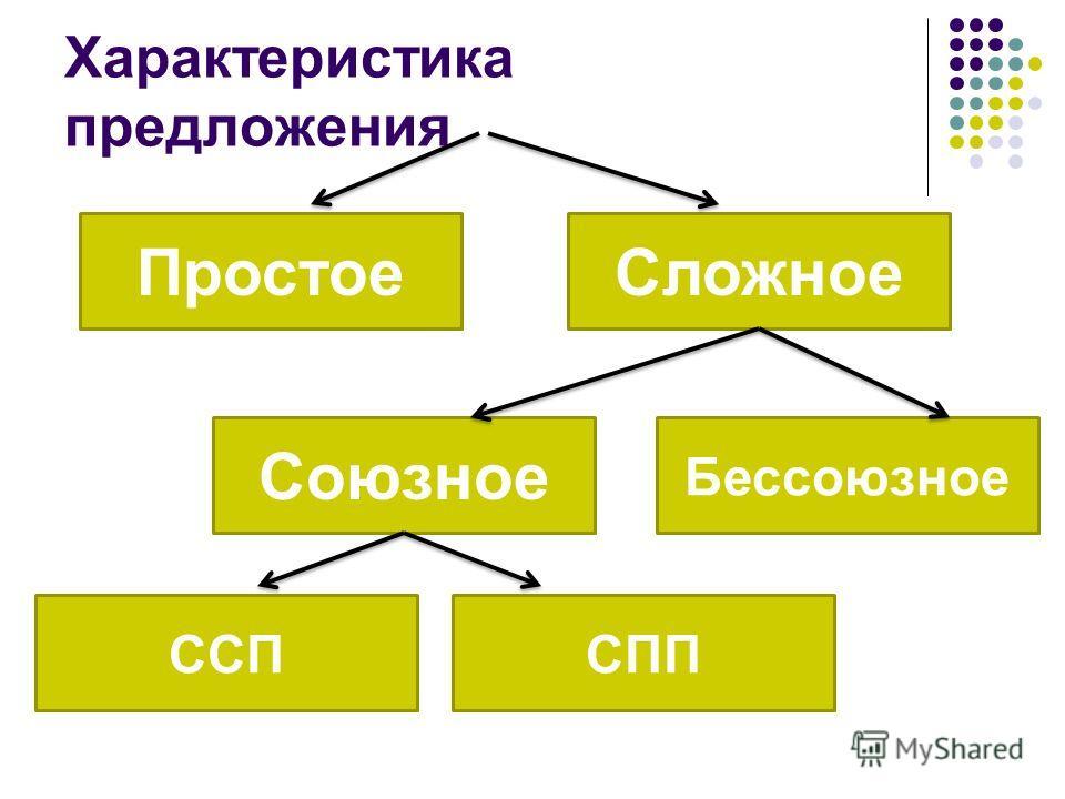 Характеристика предложения ПростоеСложное Союзное Бессоюзное ССПСПП