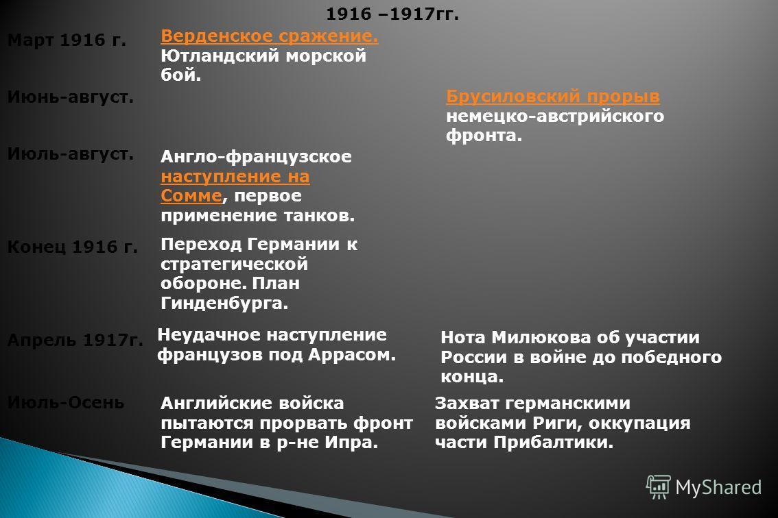 Март 1916 г. Верденское сражение. Верденское сражение. Ютландский морской бой. Июнь-август. Брусиловский прорыв Брусиловский прорыв немецко-австрийского фронта. Июль-август. Англо-французское наступление на Сомме, первое применение танков. наступлени