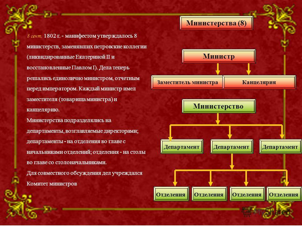 8 сент. 1802 г. - манифестом утверждалось 8 министерств, заменявших петровские коллегии (ликвидированные Екатериной II и восстановленные Павлом I). Дела теперь решались единолично министром, отчетным перед императором. Каждый министр имел заместителя