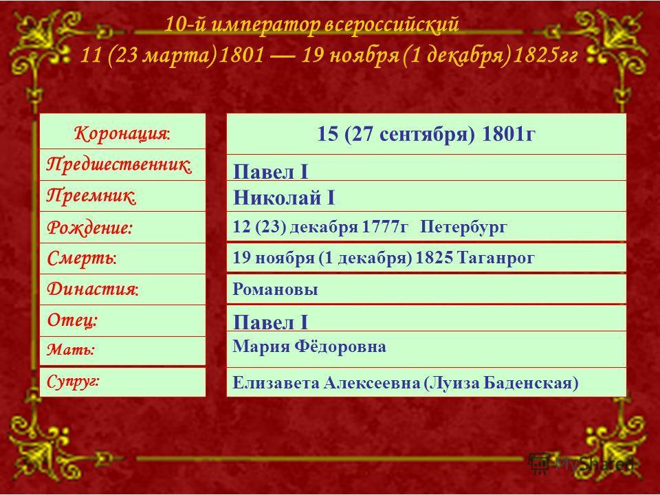 10-й император всероссийский 11 (23 марта) 1801 19 ноября (1 декабря) 1825гг Коронация : Предшественник : Преемник : Рождение: Смерть : Династия : Отец: Мать: Супруг: 15 (27 сентября) 1801г Павел I Николай I 12 (23) декабря 1777г Петербург 19 ноября