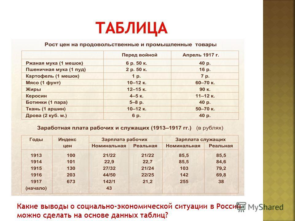 Какие выводы о социально-экономической ситуации в России можно сделать на основе данных таблиц?