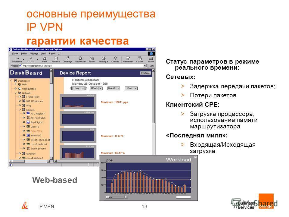 13IP VPN Статус параметров в режиме реального времени: Сетевых: >Задержка передачи пакетов; >Потери пакетов Клиентский CPE: >Загрузка процессора, использование памяти маршрутизатора «Последняя миля»: >Входящая/Исходящая загрузка Web-based основные пр