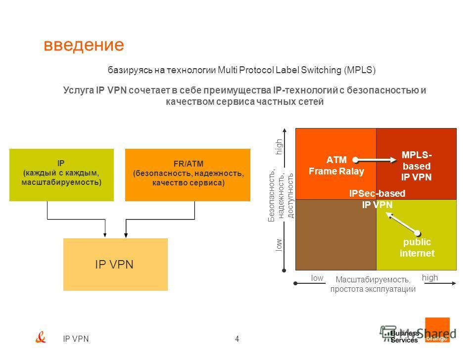 4IP VPN введение базируясь на технологии Multi Protocol Label Switching (MPLS) Услуга IP VPN сочетает в себе преимущества IP-технологий с безопасностью и качеством сервиса частных сетей IP (каждый с каждым, масштабируемость) IP VPN FR/ATM (безопаснос