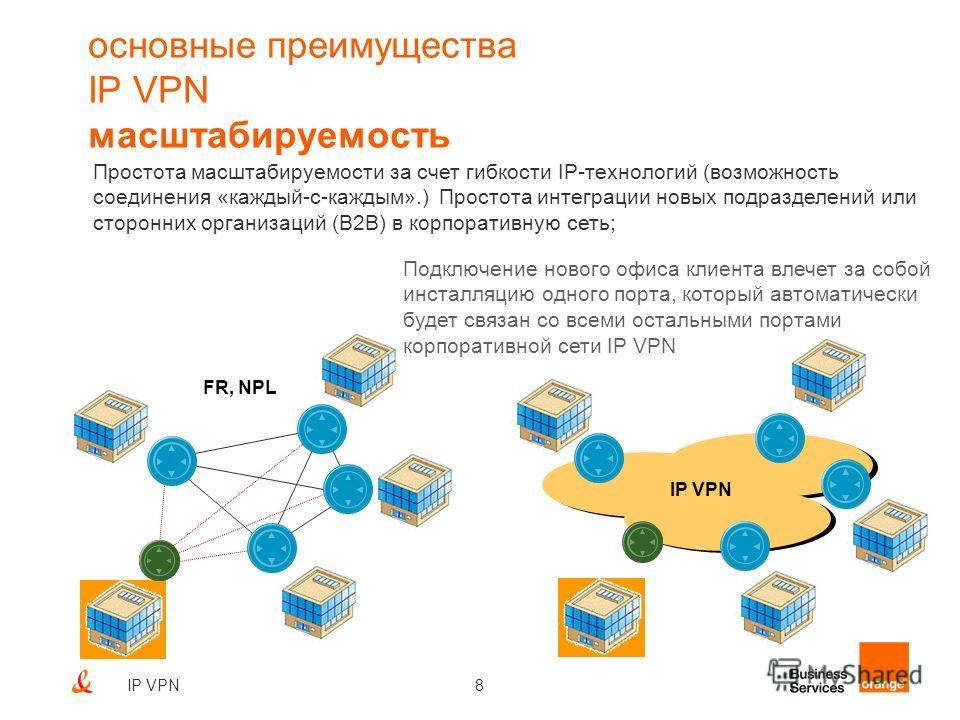 8IP VPN основные преимущества IP VPN масштабируемость FR, NPL IP VPN Подключение нового офиса клиента влечет за собой инсталляцию одного порта, который автоматически будет связан со всеми остальными портами корпоративной сети IP VPN Простота масштаби