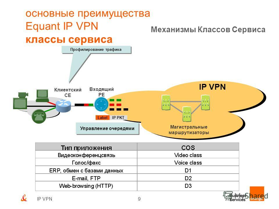9IP VPN основные преимущества Equant IP VPN классы сервиса Механизмы Классов Сервиса Профилирование трафика IP VPN Магистральные маршрутизаторы Управление очередями Входящий PE Клиентский CE LabelIP PKT
