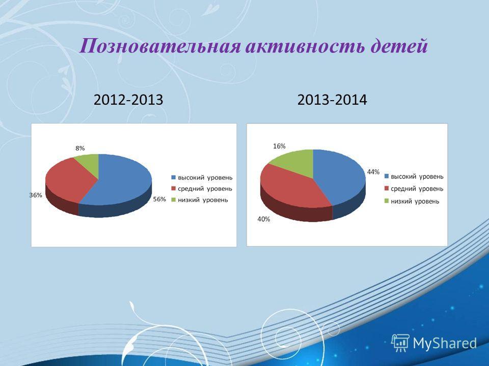 Позновательная активность детей 2012-2013 2013-2014