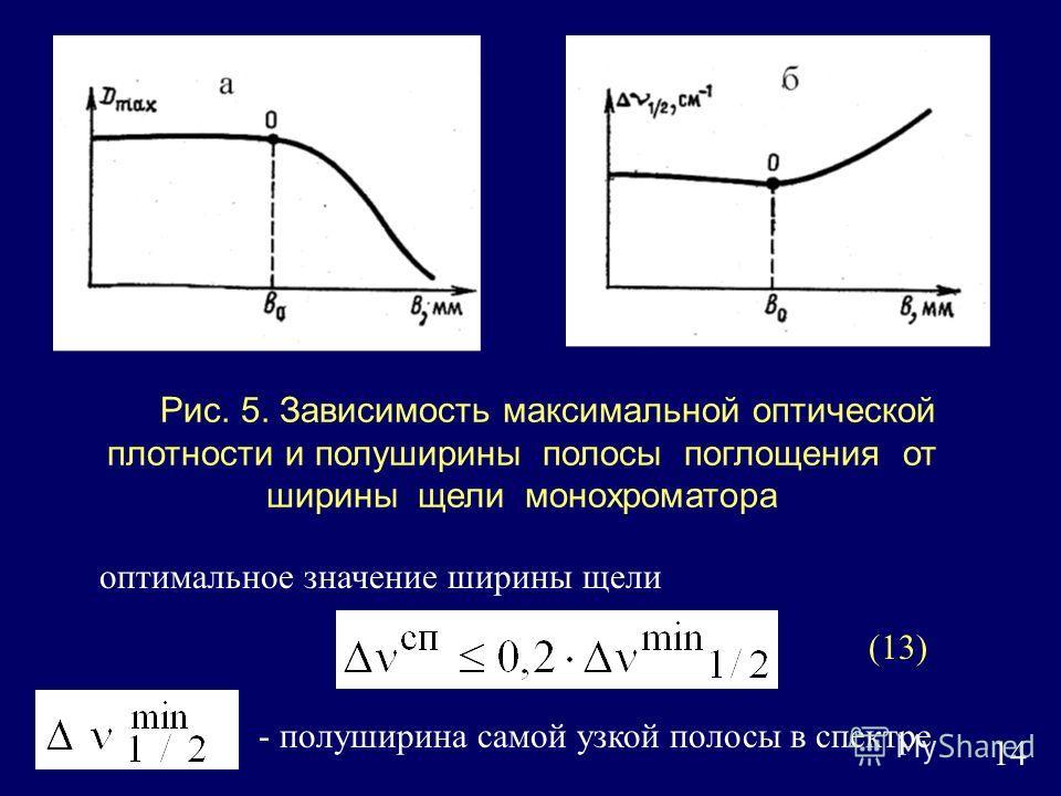 14 Рис. 5. Зависимость максимальной оптической плотности и полуширины полосы поглощения от ширины щели монохроматора оптимальное значение ширины щели - полуширина самой узкой полосы в спектре (13)