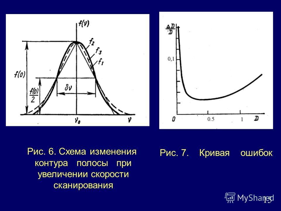 15 Рис. 6. Схема изменения контура полосы при увеличении скорости сканирования Рис. 7. Кривая ошибок