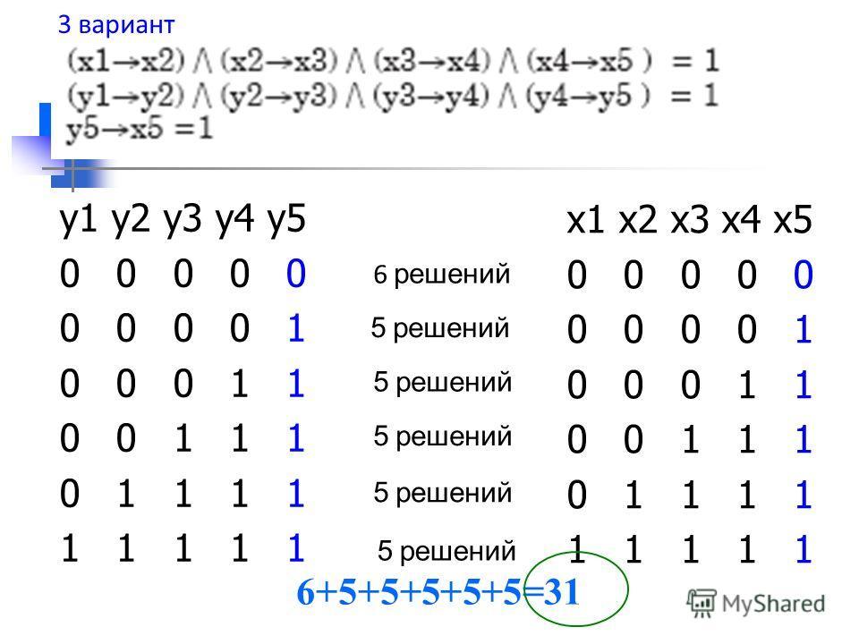 y1 y2 y3 y4 y5 0 0 0 0 0 0 0 0 0 1 0 0 0 1 1 0 0 1 1 1 0 1 1 1 1 1 1 1 1 1 x1 x2 x3 x4 x5 0 0 0 0 0 0 0 0 0 1 0 0 0 1 1 0 0 1 1 1 0 1 1 1 1 1 1 1 1 1 6 решений 5 решений 6+5+5+5+5+5=31 3 вариант