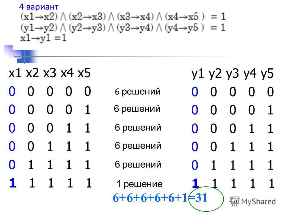 x 1 x2 x3 x4 x5 0 0 0 0 0 0 0 0 0 1 0 0 0 1 1 0 0 1 1 1 0 1 1 1 1 1 1 1 1 1 y1 y2 y3 y4 y5 0 0 0 0 0 0 0 0 0 1 0 0 0 1 1 0 0 1 1 1 0 1 1 1 1 1 1 1 1 1 6 решений 1 решение 6+6+6+6+6+1=31 4 вариант