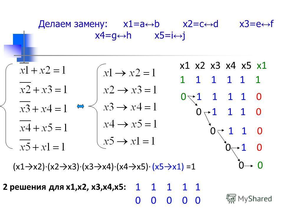 Делаем замену:х1=a b х2=c d х3=e f х4=g h х5=i j (х1х2)(х2х3)(х3х4)(х4х5) (х5х1) =1 x1 x2 x3 x4 x5 х1 0 1 1 1 0 0 1 1 0 0 1 0 0 1 1 1 0 1 1 1 1 0 1 1 1 1 1 0 0 0 0 0 2 решения для х1,х2, х3,х4,х5: