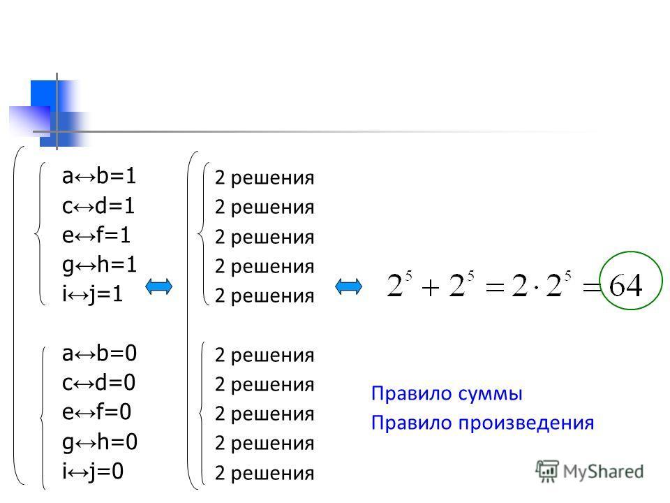 a b=1 c d=1 e f=1 g h=1 i j=1 a b=0 c d=0 e f=0 g h=0 i j=0 2 решения Правило суммы Правило произведения