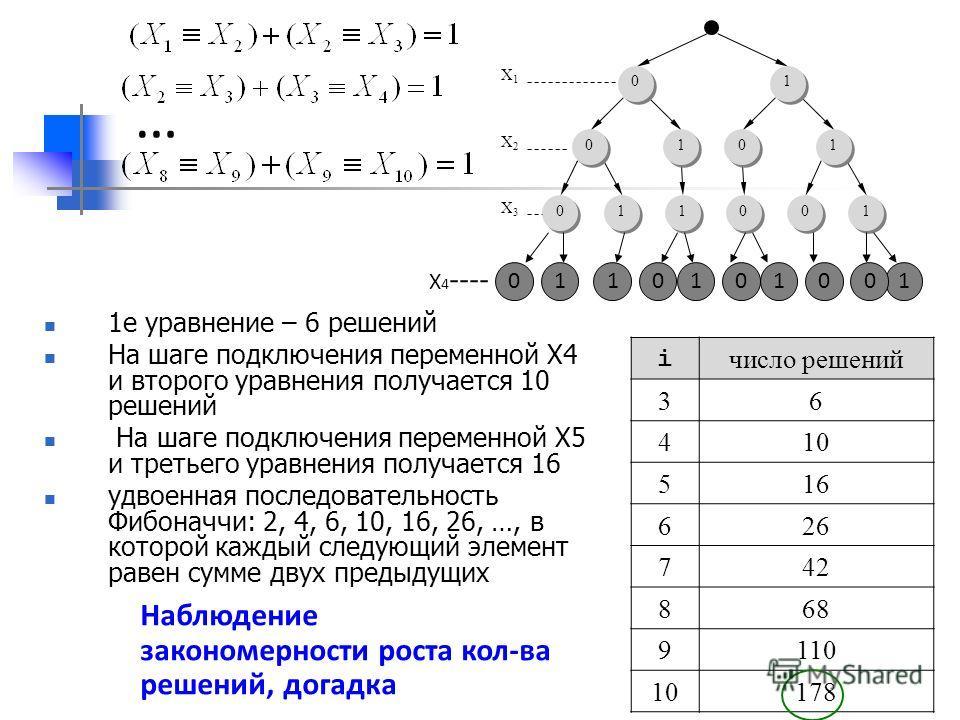 i число решений 36 410 516 626 742 868 9110 10178 1е уравнение – 6 решений На шаге подключения переменной X4 и второго уравнения получается 10 решений На шаге подключения переменной X5 и третьего уравнения получается 16 удвоенная последовательность Ф