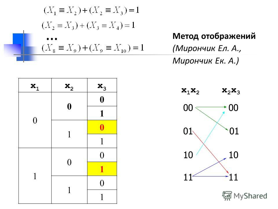 x1x1 x2x2 x3x3 0 0 0 1 1 0 1 1 0 0 1 1 0 1 Метод отображений (Мирончик Ел. А., Мирончик Ек. А.) x 1 x 2 x 2 x 3 00 01 10 11 …