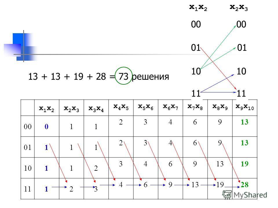 x1x2x1x2 x2x3x2x3 x3x4x3x4 x4x5x4x5 x5x6x5x6 x6x7x6x7 x7x8x7x8 x8x9x8x9 x 9 x 10 00011 2346913 01111 2346913 10112 34691319 11123 469131928 x 1 x 2 x 2 x 3 00 01 10 11 13 + 13 + 19 + 28 = 73 решения
