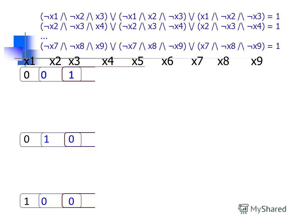 (¬x1 /\ ¬x2 /\ x3) \/ (¬x1 /\ x2 /\ ¬x3) \/ (x1 /\ ¬x2 /\ ¬x3) = 1 (¬x2 /\ ¬x3 /\ x4) \/ (¬x2 /\ x3 /\ ¬x4) \/ (x2 /\ ¬x3 /\ ¬x4) = 1... (¬x7 /\ ¬x8 /\ x9) \/ (¬x7 /\ x8 /\ ¬x9) \/ (x7 /\ ¬x8 /\ ¬x9) = 1 x1 x2 x3 x4 x5 x6 x7 x8 x9 0 0 1 0 0 10 0 1 0