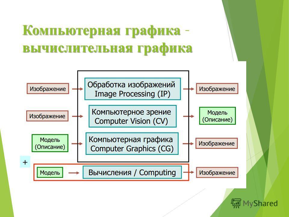 Компьютернаяграфика вычислительная графика Компьютерная графика – вычислительная графика