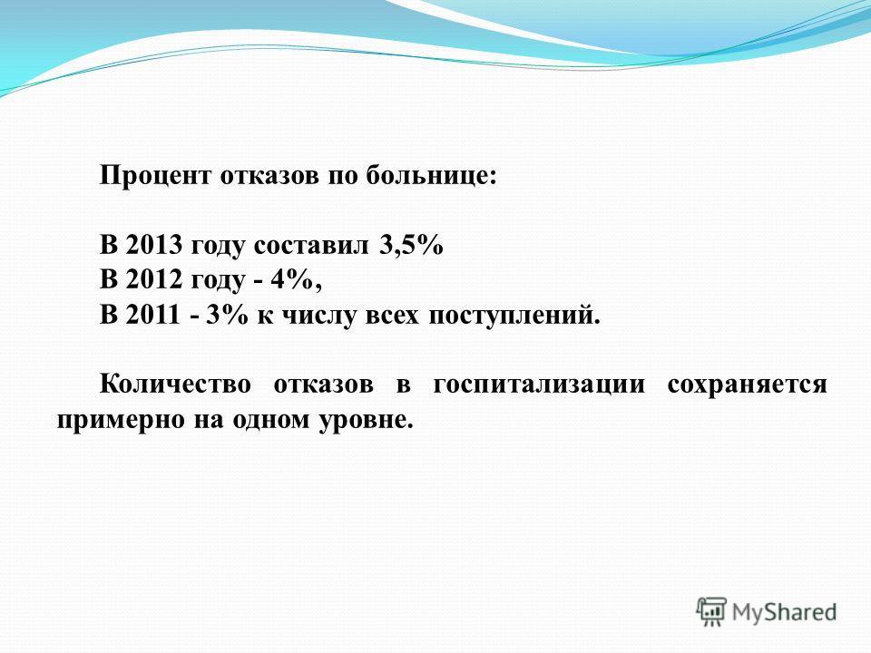 Процент отказов по больнице: В 2013 году составил 3,5% В 2012 году - 4%, В 2011 - 3% к числу всех поступлений. Количество отказов в госпитализации сохраняется примерно на одном уровне.