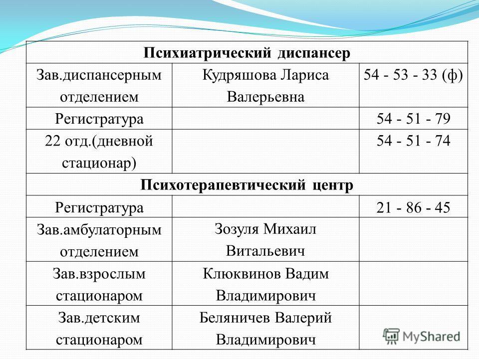 Психиатрический диспансер Зав.диспансерным отделением Кудряшова Лариса Валерьевна 54 - 53 - 33 (ф) Регистратура54 - 51 - 79 22 отд.(дневной стационар) 54 - 51 - 74 Психотерапевтический центр Регистратура 21 - 86 - 45 Зав.амбулаторным отделением Зозул