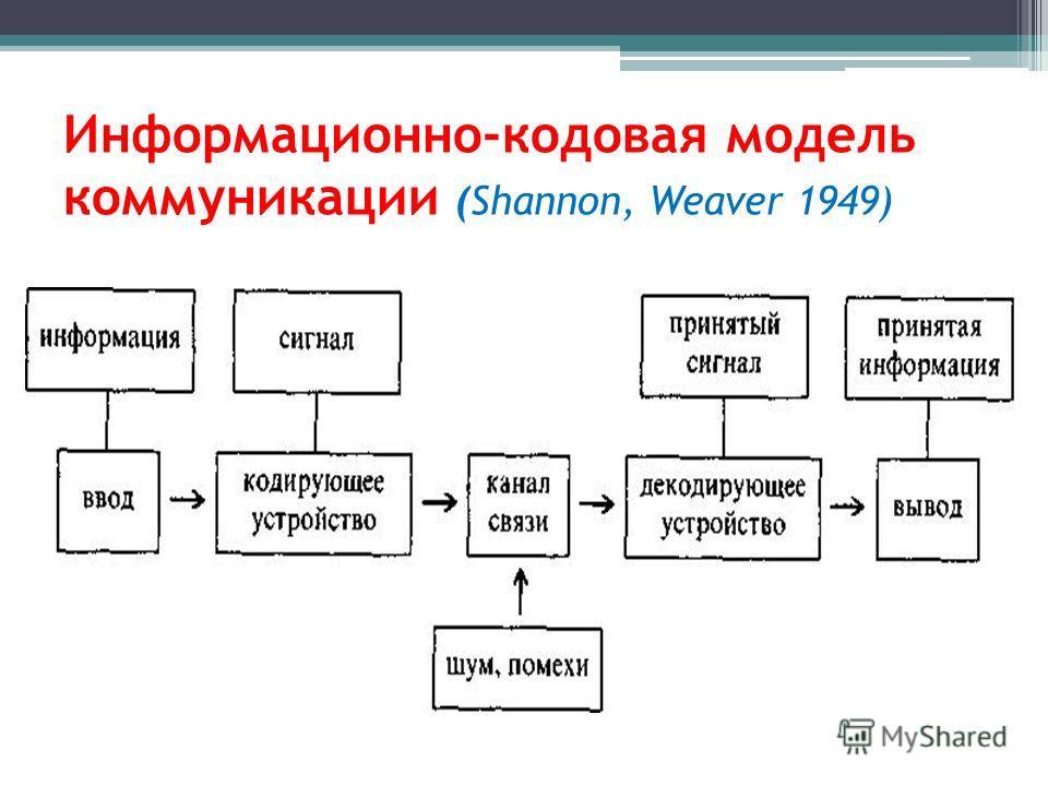 Информационно-кодовая модель коммуникации (Shannon, Weaver 1949)