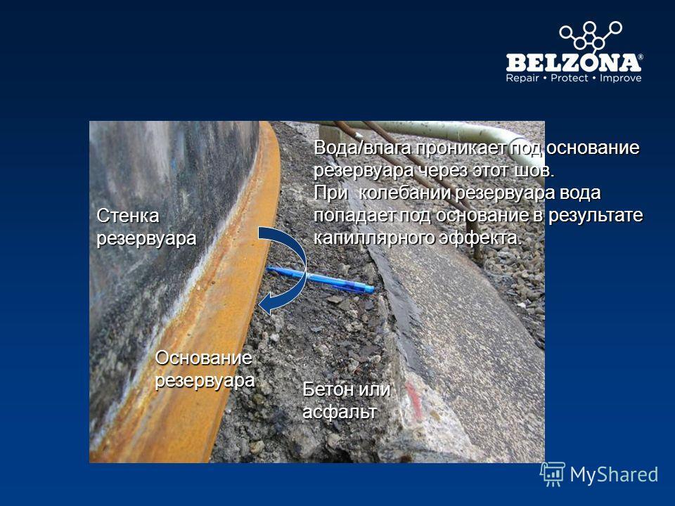 Стенка резервуара Основание резервуара Вода/влага проникает под основание резервуара через этот шов. При колебании резервуара вода попадает под основание в результате капиллярного эффекта. Бетон или асфальт