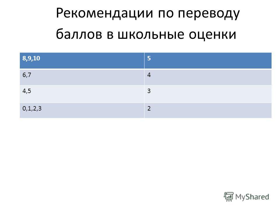 Рекомендации по переводу баллов в школьные оценки 8,9,105 6,74 4,53 0,1,2,32