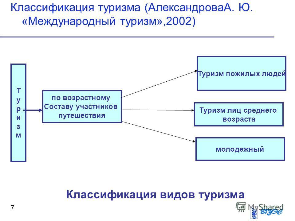 1.1 понятие и основные виды туризма
