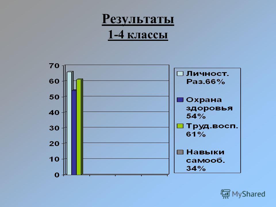 Результаты 1-4 классы