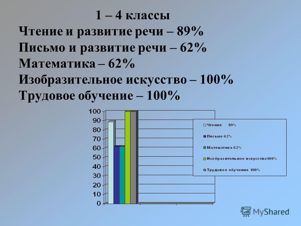 1 – 4 классы Чтение и развитие речи – 89% Письмо и развитие речи – 62% Математика – 62% Изобразительное искусство – 100% Трудовое обучение – 100%