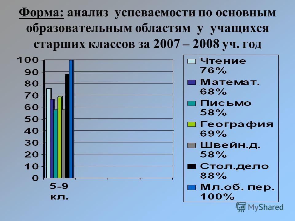 Форма: анализ успеваемости по основным образовательным областям у учащихся старших классов за 2007 – 2008 уч. год
