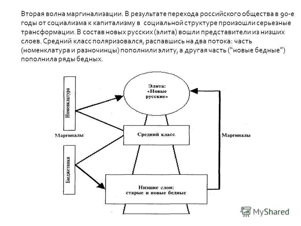 Вторая волна маргинализации. В результате перехода российского общества в 90-е годы от социализма к капитализму в социальной структуре произошли серьезные трансформации. В состав новых русских (элита) вошли представители из низших слоев. Средний клас